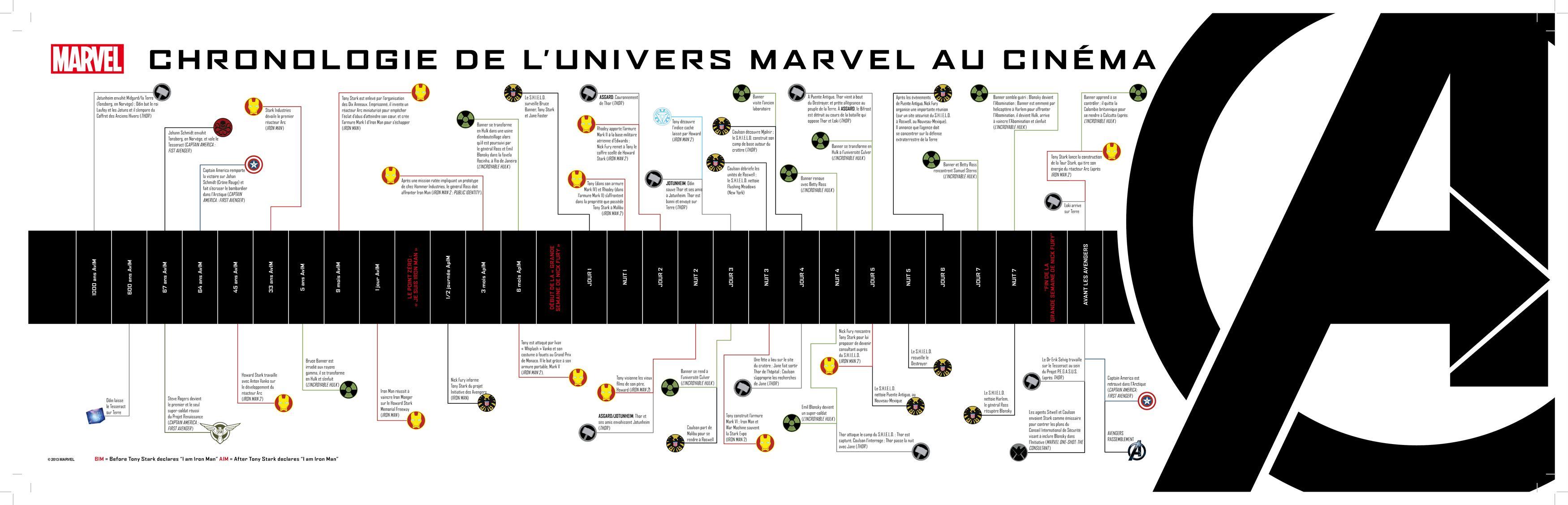 Marvel Filme In Welcher Reihenfolge Anschauen