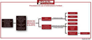 schema_procedure_alerte_20110928_grand